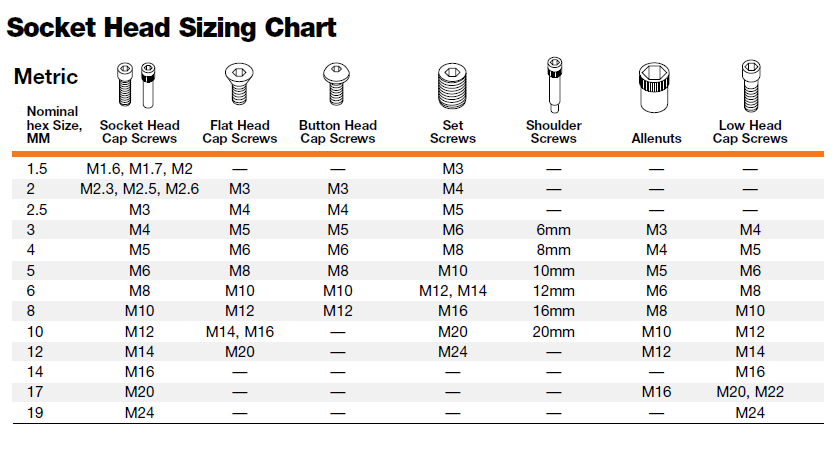 wrench size chart: Socket size chart paper drill size chart ratelco com