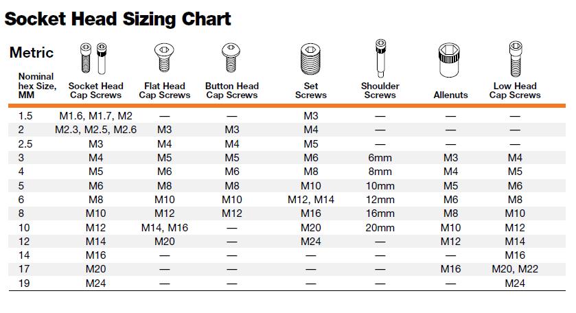 standard to metric socket chart.