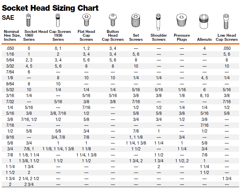 Metric To Standard >> Metric To Standard Socket Chart